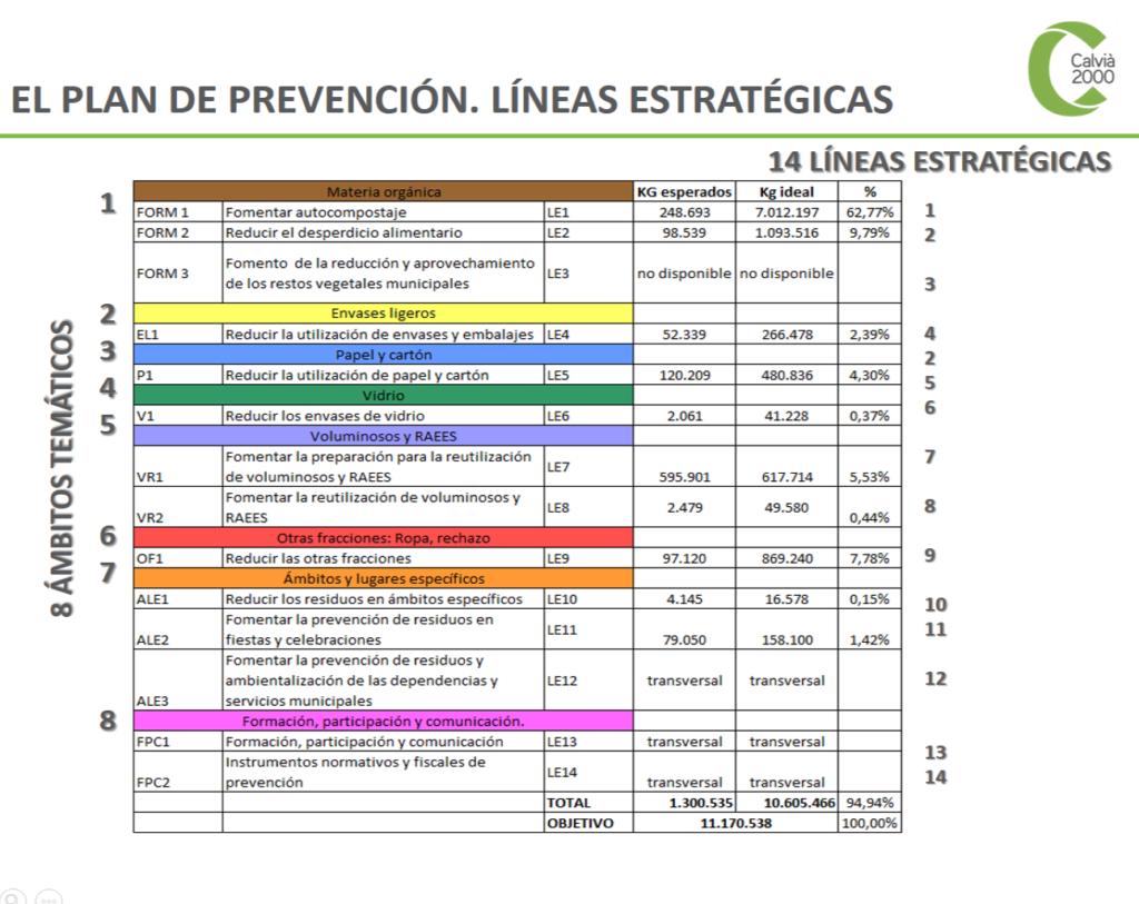 calvia-2000-plan-prevención-líneas-estatégicas